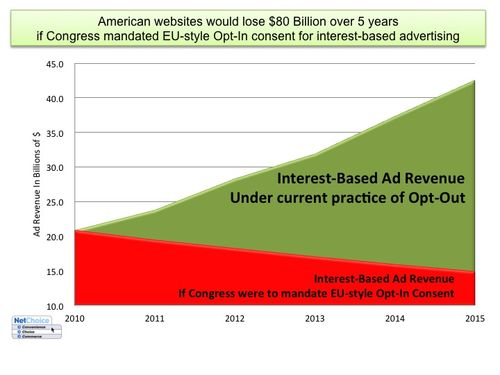 Graph of Opt-In mandate for interest-based advertising